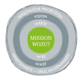 Mission Wozu?